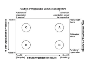 framework_for_finding_organizational_structure